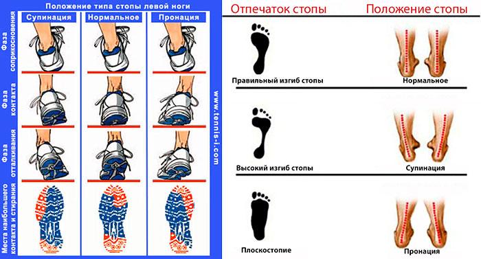 Пронация и супинация стопы